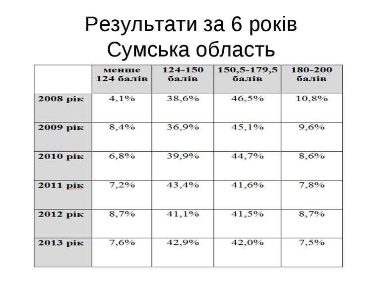 Результати за 6 років Сумська область