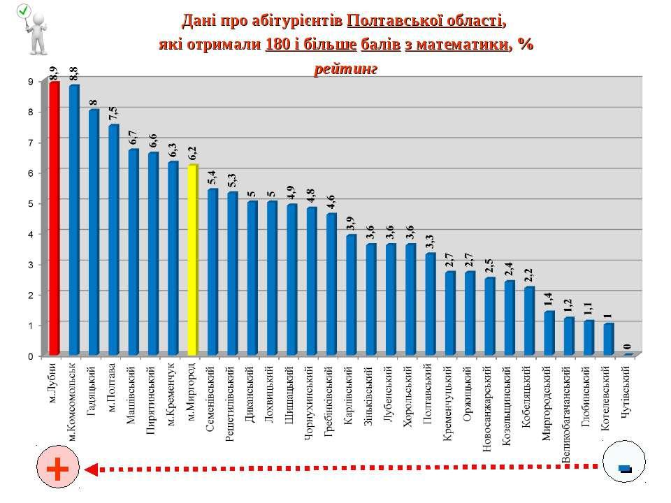 - + Дані про абітурієнтів Полтавської області, які отримали 180 і більше балі...