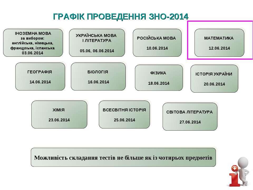 ГРАФІК ПРОВЕДЕННЯ ЗНО-2014
