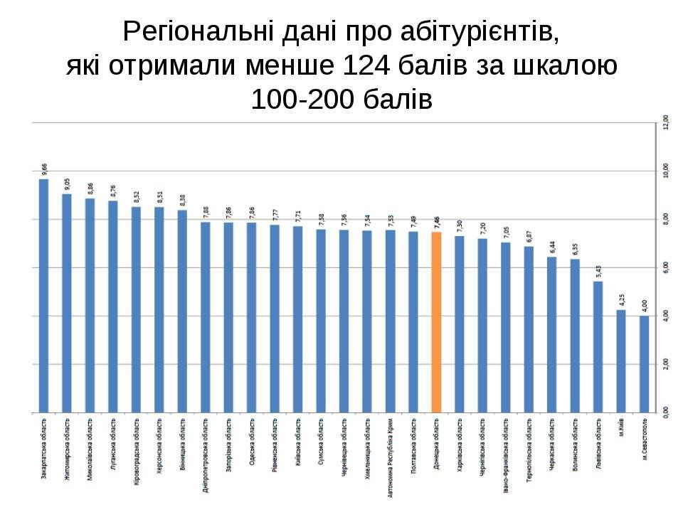 Регіональні дані про абітурієнтів, які отримали менше 124 балів за шкалою 100...