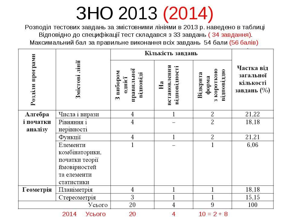 ЗНО 2013 (2014) Розподіл тестових завдань за змістовними лініями в 2013 р. на...