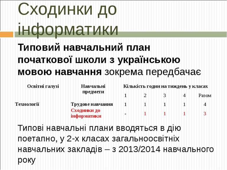 Сходинки до інформатики Типовий навчальний план початкової школи з українсько...