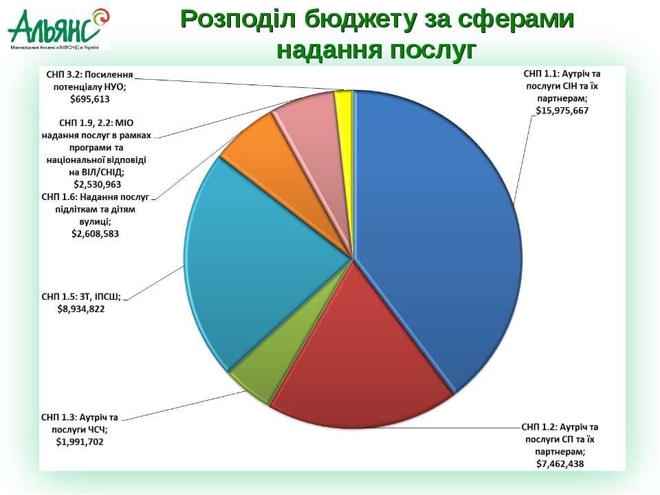 Розподіл бюджету за сферами надання послуг