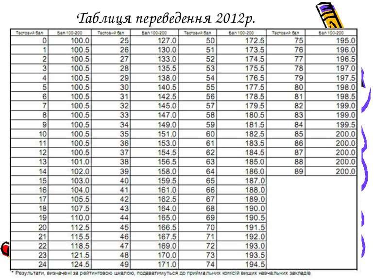 Таблиця переведення 2012р.