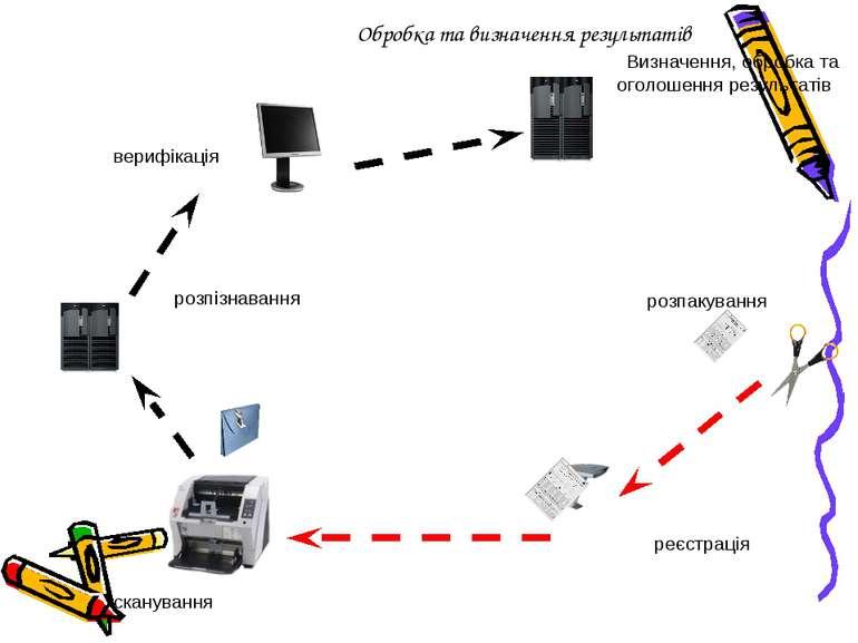 Обробка та визначення результатів розпакування сканування реєстрація верифіка...