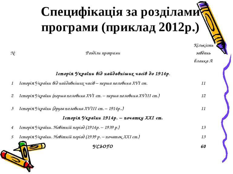 Специфікація за розділами програми (приклад 2012р.) № Розділи програми Кількі...