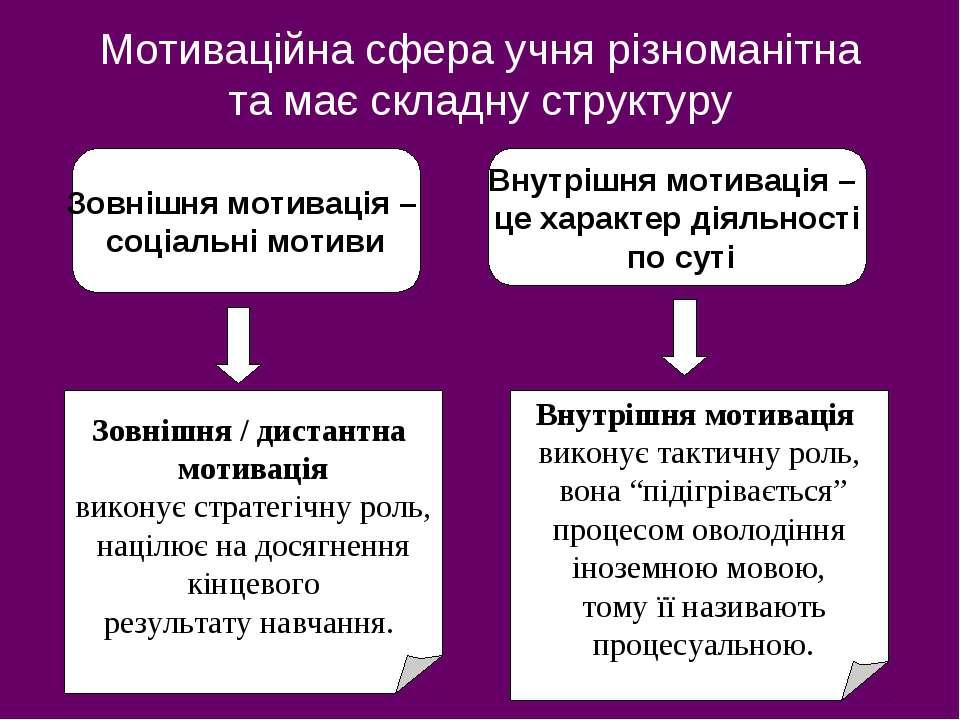 Мотиваційна сфера учня різноманітна та має складну структуру Зовнішня мотивац...
