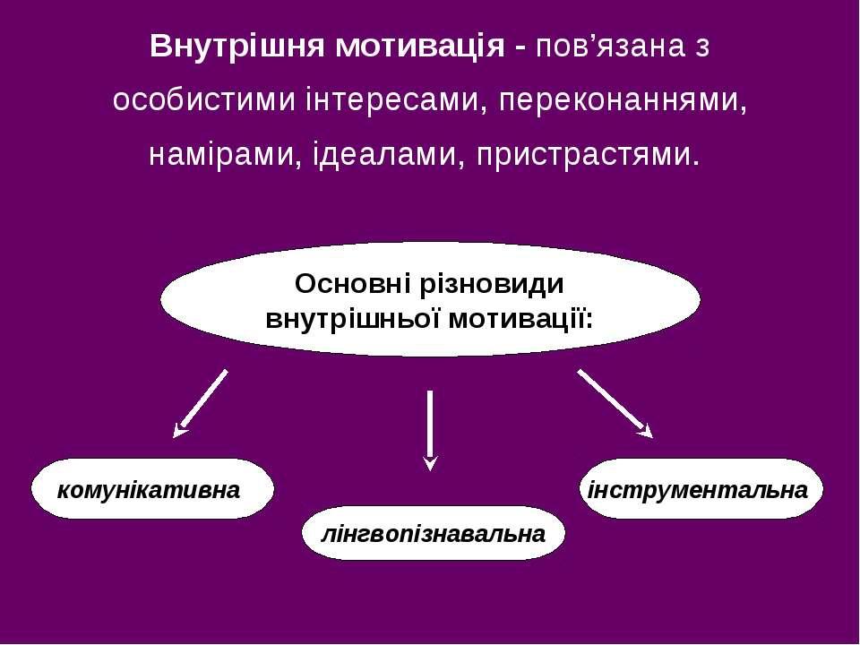 Внутрішня мотивація - пов'язана з особистими інтересами, переконаннями, намір...