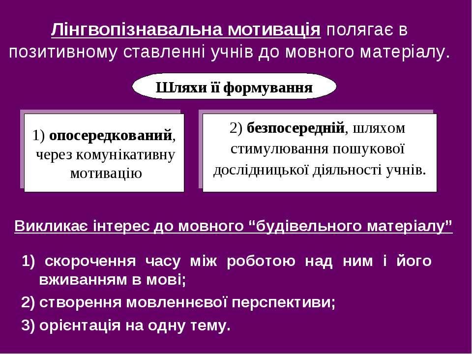 Лінгвопізнавальна мотивація полягає в позитивному ставленні учнів до мовного ...
