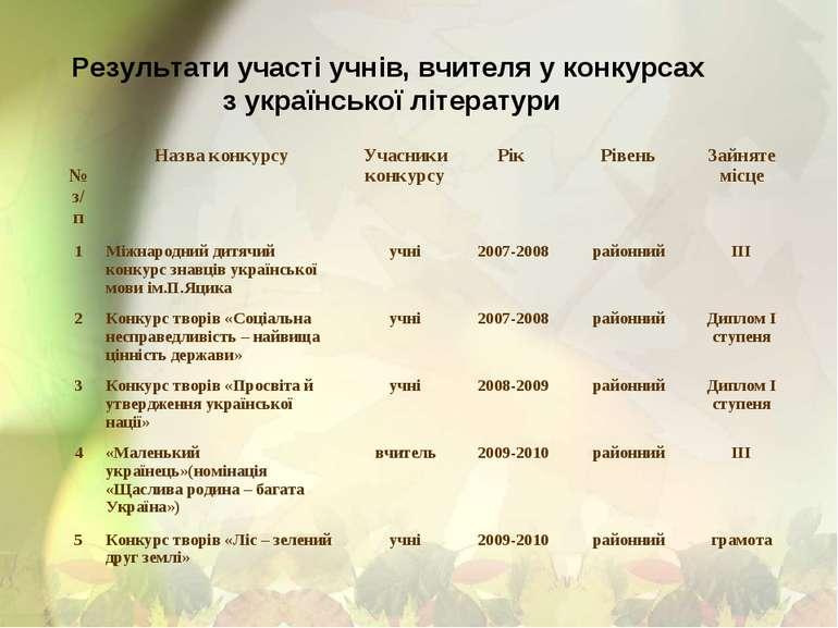 Результати участі учнів, вчителя у конкурсах з української літератури № з/п Н...