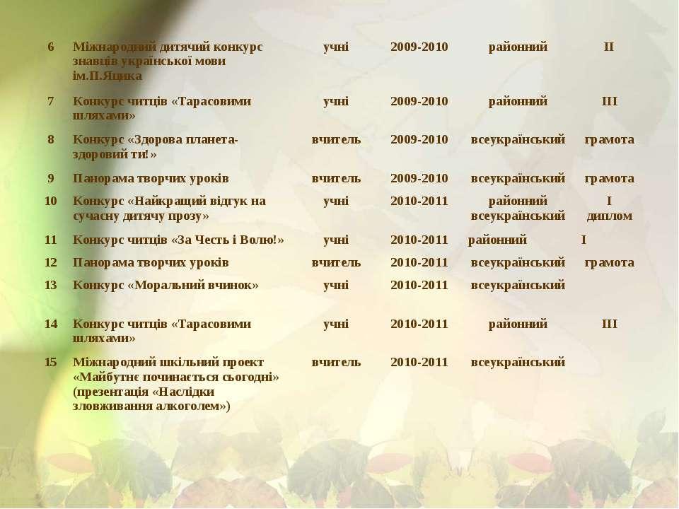 6 Міжнародний дитячий конкурс знавців української мови ім.П.Яцика учні 2009-2...