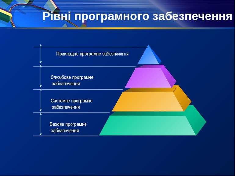 Рівні програмного забезпечення Прикладне програмне забезпечення Службове прог...