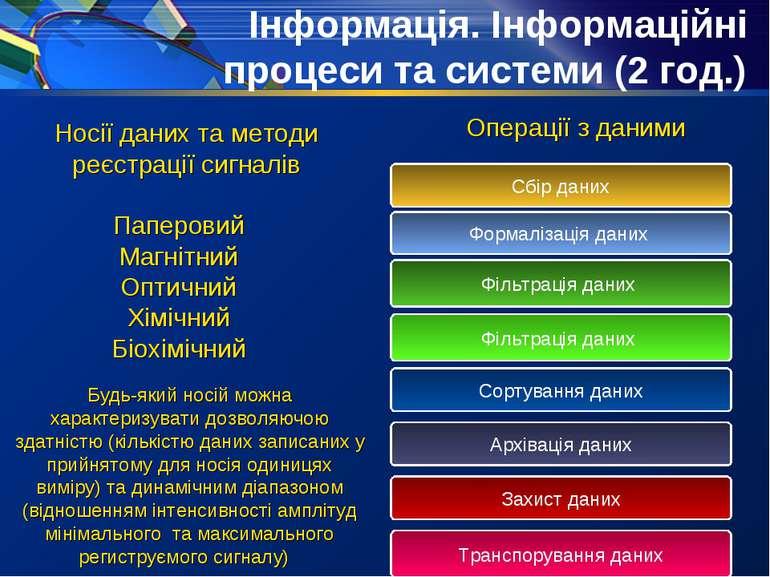 Інформація. Інформаційні процеси та системи (2 год.) Операції з даними Носії ...