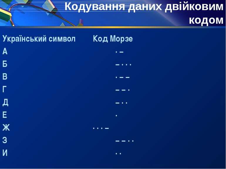 Український символ Код Морзе А ·− Б −··· В ·−− Г −−· Д −·· Е · Ж ·...