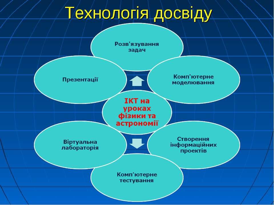 Технологія досвіду
