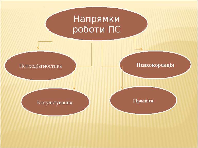 Напрямки роботи ПС Психодіагностика Косультування Просвіта Психокорекція Напр...