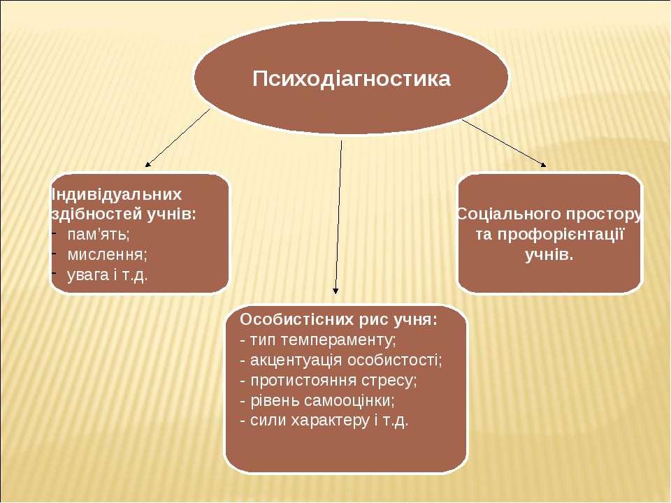 Психодіагностика Індивідуальних здібностей учнів: пам'ять; мислення; увага і ...