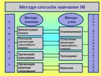 Методи-способи навчання ІМ