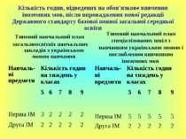 Кількість годин, відведених на обов'язкове вивчення іноземних мов, після впро...