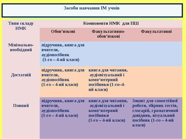 Засоби навчання ІМ учнів Типи складу НМК Компоненти НМК для ПШ Обов'язкові Фа...
