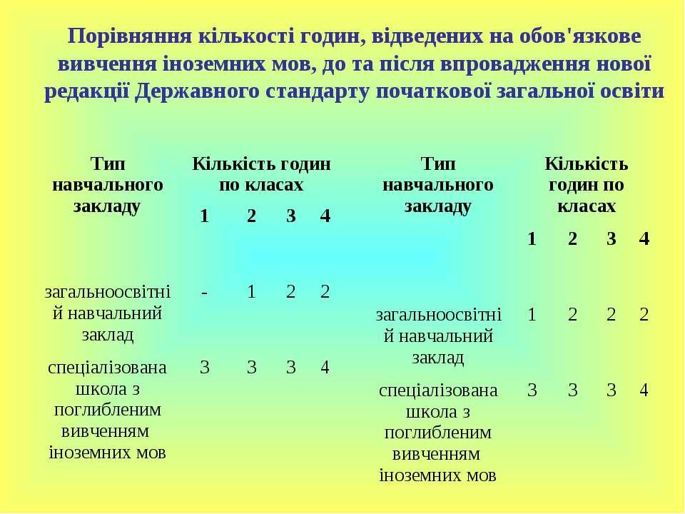 Порівняння кількості годин, відведених на обов'язкове вивчення іноземних мов,...