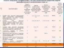 Кількість затверджених та профінансованих у 2012 році середньострокових пріор...