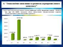 """4. """"Технологічне оновлення та розвиток агропромислового комплексу"""" Стратегічн..."""