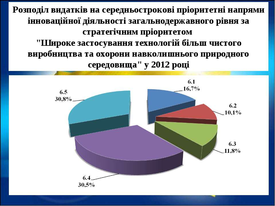 Розподіл видатків на середньострокові пріоритетні напрями інноваційної діяльн...