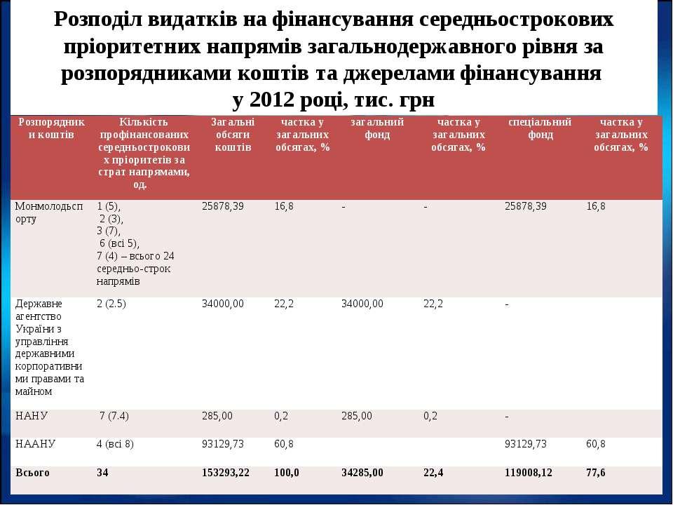 Розподіл видатків на фінансування середньострокових пріоритетних напрямів заг...