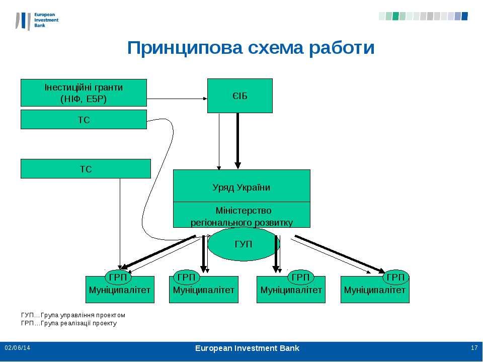 * * European Investment Bank Принципова схема работи Уряд України Міністерств...
