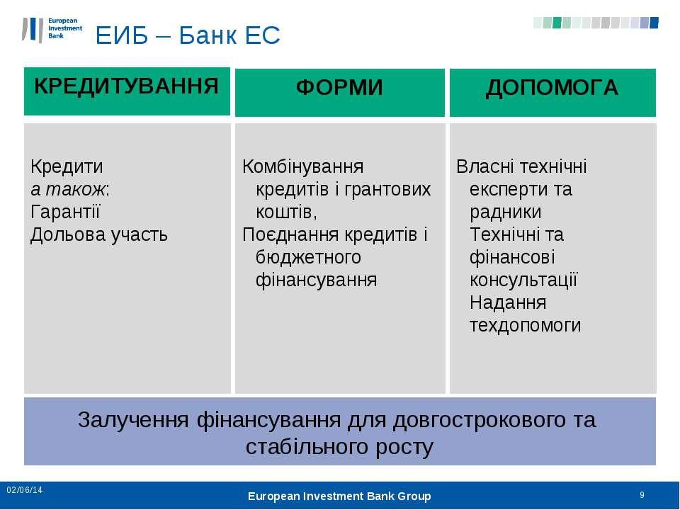 * * European Investment Bank Group Кредити а також: Гарантії Дольова участь К...