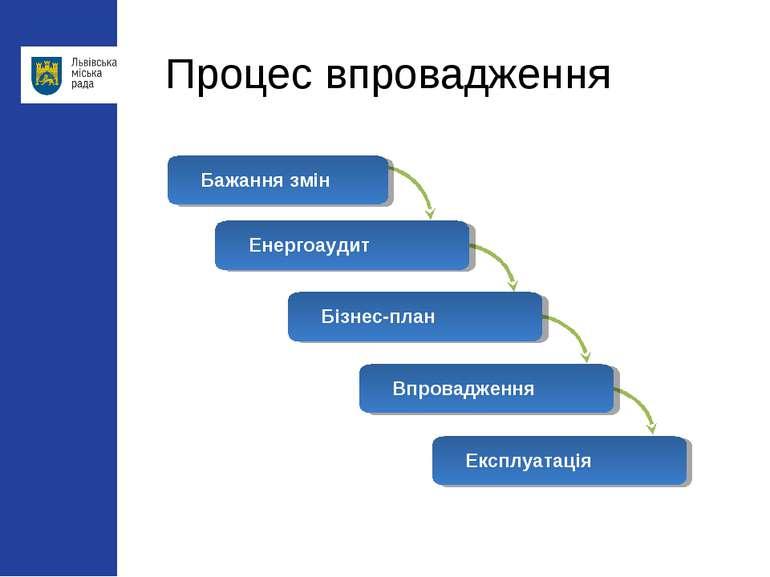 Процес впровадження Бажання змін Енергоаудит Бізнес-план Впровадження Експлуа...