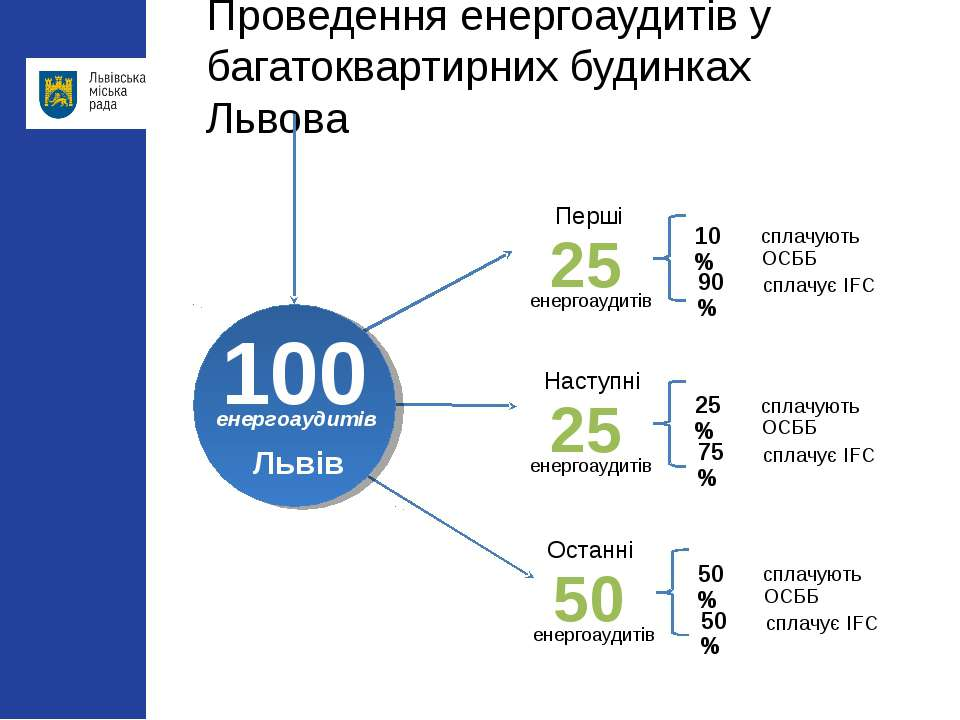 Проведення енергоаудитів у багатоквартирних будинках Львова Перші енергоаудит...