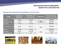 Використання біопалива для виробництва теплової енергії Програма розвитку дер...