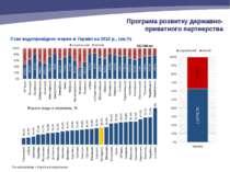 Стан водопровідних мереж в Україні на 2012 р., (км,%) Програма розвитку держа...