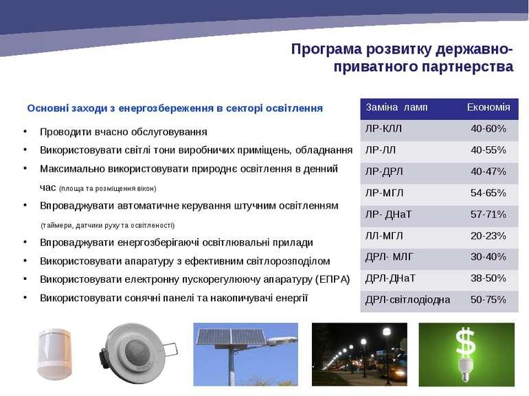 Основні заходи з енергозбереження в секторі освітлення Проводити вчасно обслу...