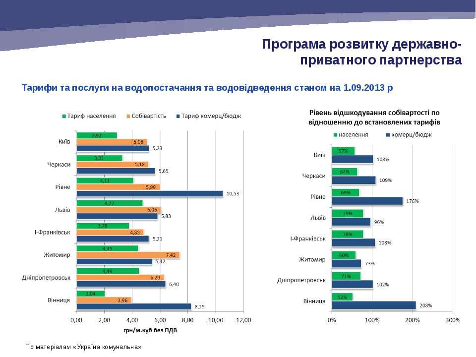Тарифи та послуги на водопостачання та водовідведення станом на 1.09.2013 р П...