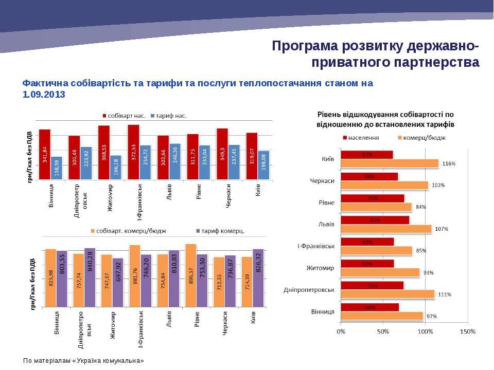 Фактична собівартість та тарифи та послуги теплопостачання станом на 1.09.201...