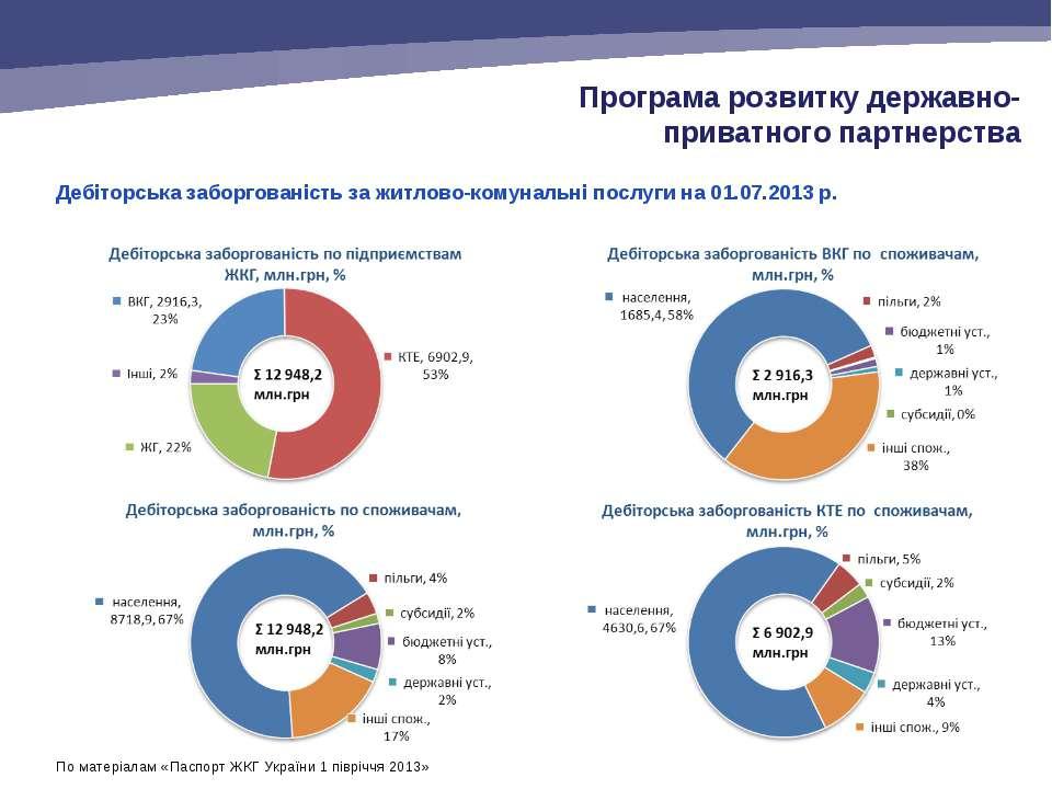 Дебіторська заборгованість за житлово-комунальні послуги на 01.07.2013 р. Про...