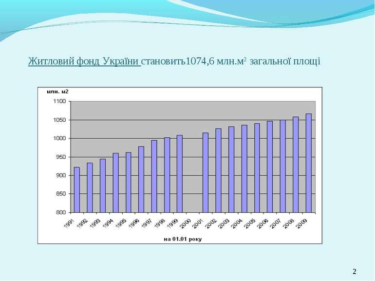 * Житловий фонд України становить1074,6 млн.м2 загальної площі