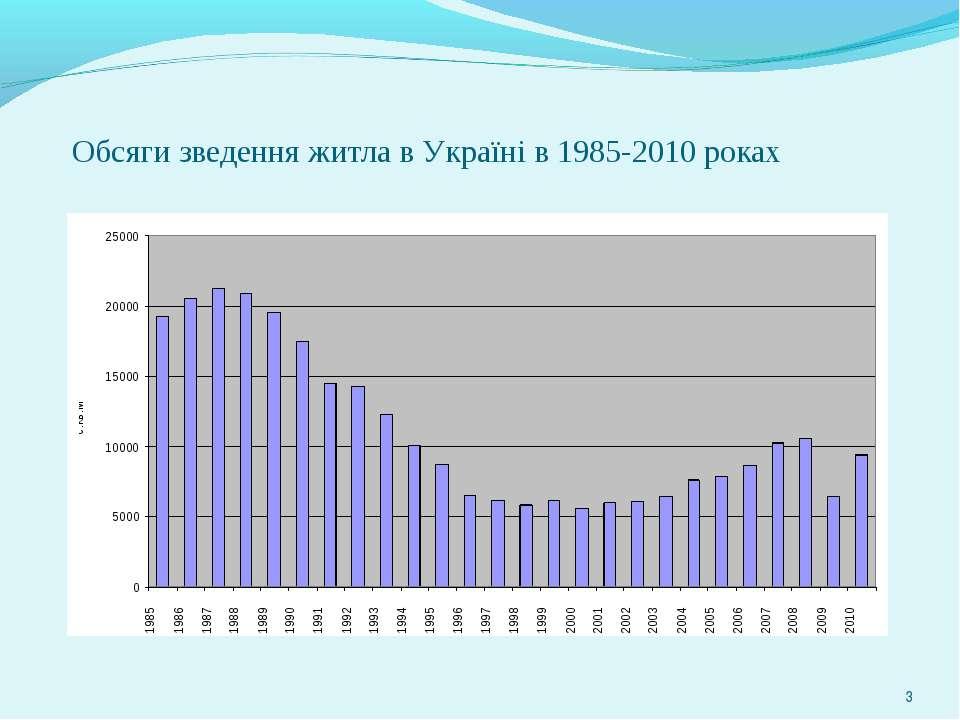 * Обсяги зведення житла в Україні в 1985-2010 роках