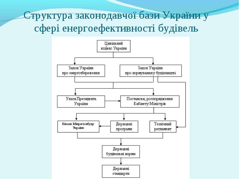 Структура законодавчої бази України у сфері енергоефективності будівель