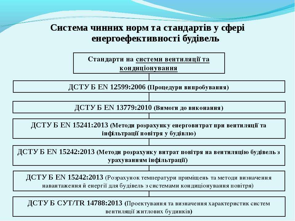 Система чинних норм та стандартів у сфері енергоефективності будівель Стандар...