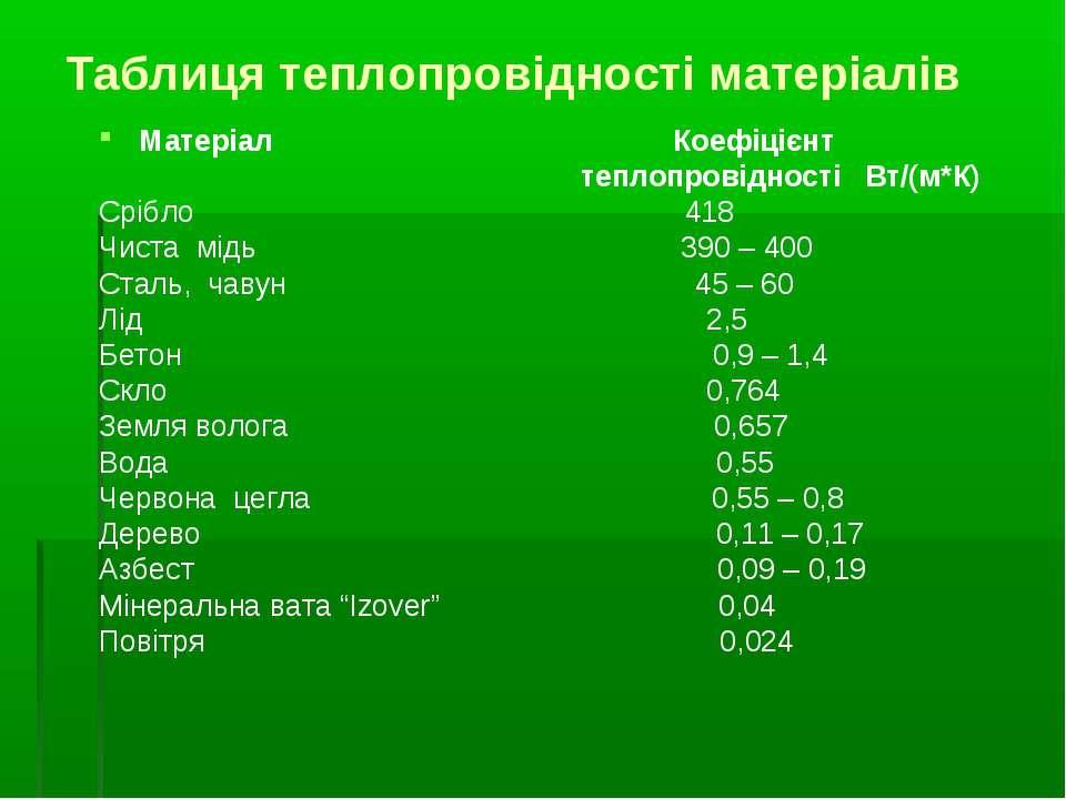 Таблиця теплопровідності матеріалів Матеріал Коефіцієнт теплопровідності Вт/(...