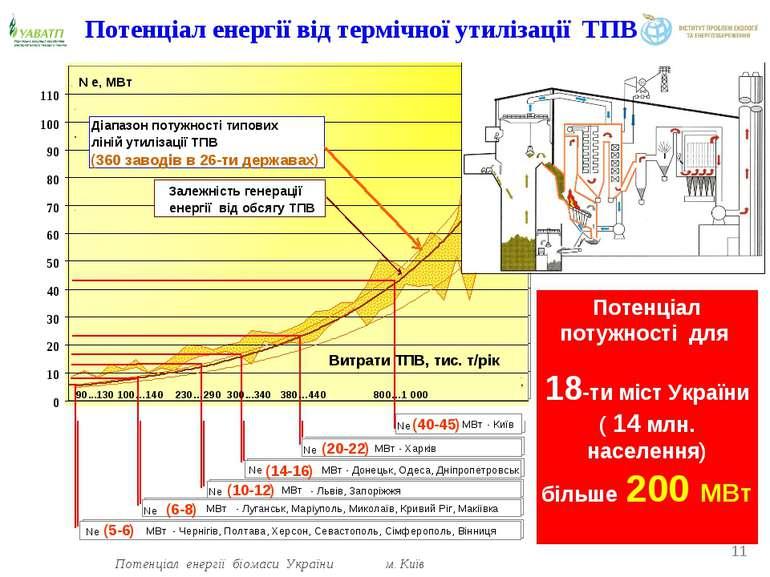 Потенціал енергії від термічної утилізації ТПВ Потенціал потужності для 18-ти...