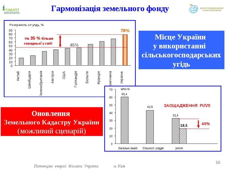 Гармонізація земельного фонду Оновлення Земельного Кадастру України (можливий...
