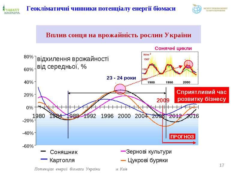 Геокліматичні чинники потенціалу енергії біомаси Вплив сонця на врожайність р...