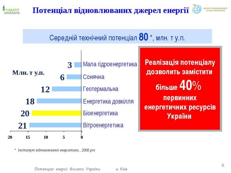 Енергетика довкілля Біоенергетика Вітроенергетика Геотермальна Сонячна Мала г...