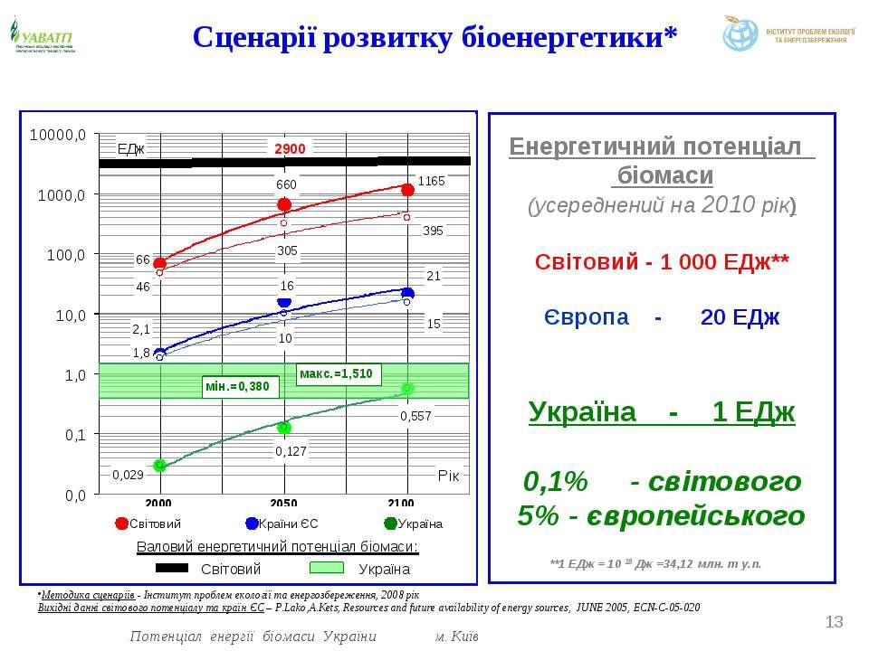 Енергетичний потенціал біомаси (усереднений на 2010 рік) Світовий - 1 000 ЕДж...