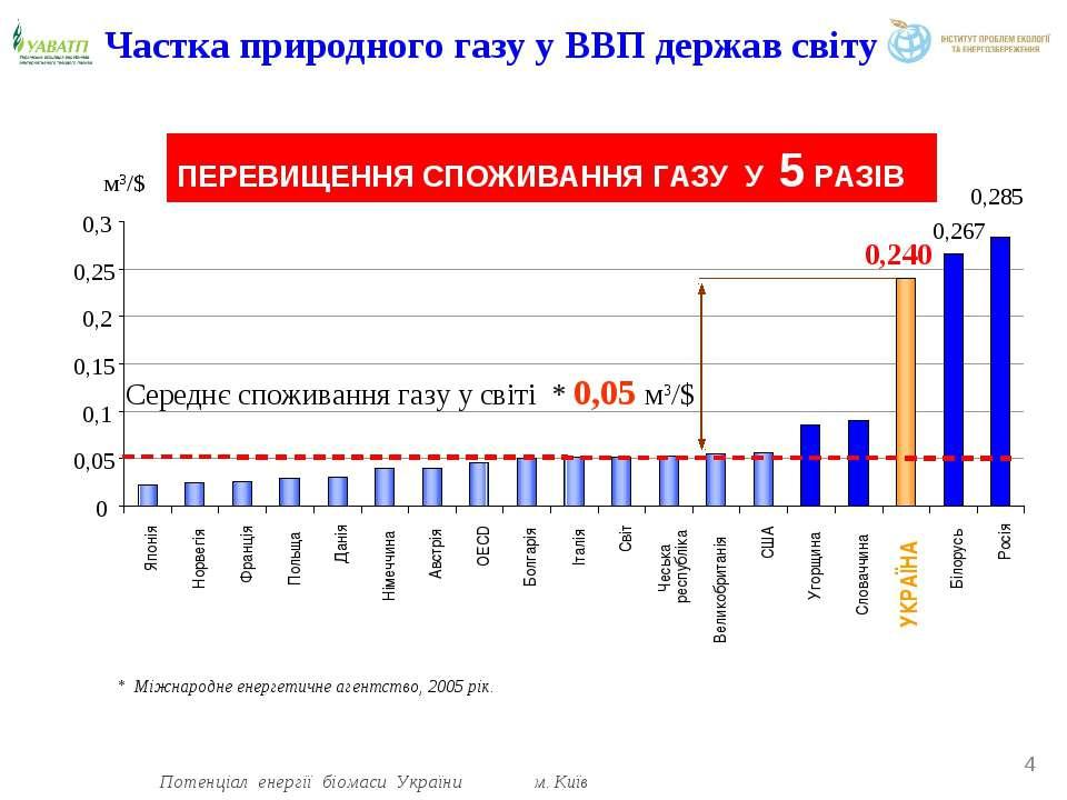 * IEI, 2005 Частка природного газу у ВВП держав світу * Потенціал енергії біо...